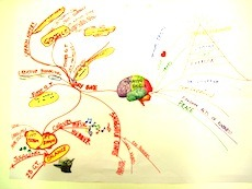 mind map for speed reading comprehension